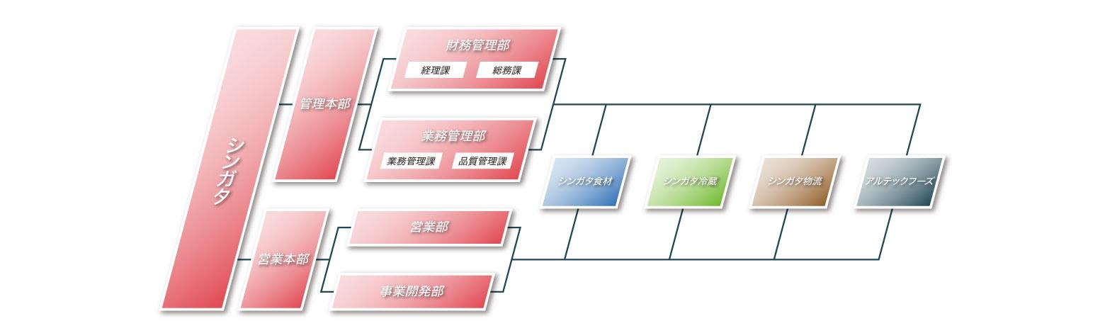 株式会社シンガタ本社 組織図